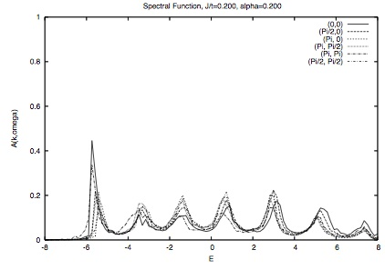 Exciton spectral function for alpha=0.2.